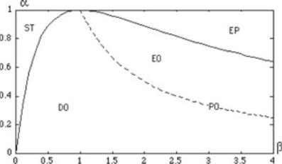 26 P. Chen Fig. 7 Structural stability in parameter space. a Periodic solution PO is only