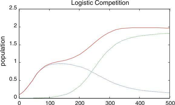 Logistic Competition 2.5 2 1.5 1 0.5 0 0 100 200 300 400 500 population