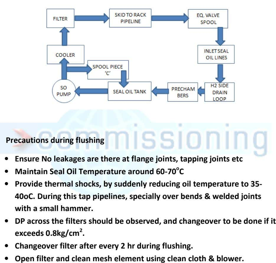 Precautions during flushing • Ensure No leakages are there at flange joints, tapping joints etc