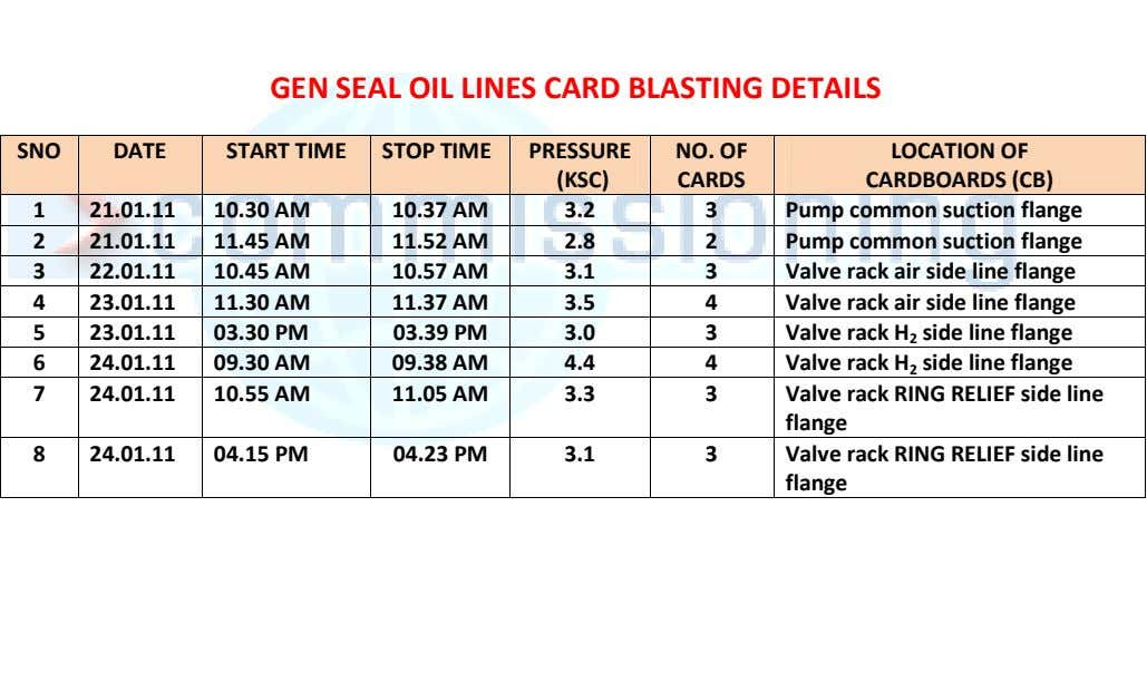 GEN SEAL OIL LINES CARD BLASTING DETAILS SNO DATE START TIME STOP TIME PRESSURE NO.