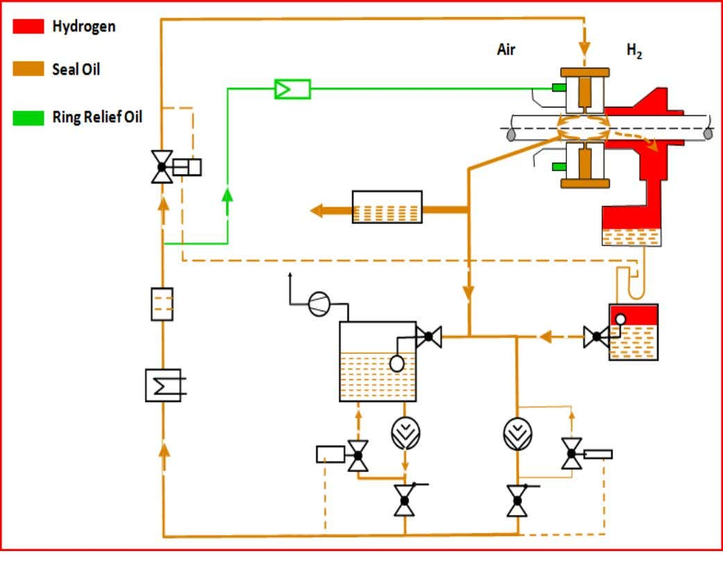OIL SYSTEM SIMHADRI SIMPLIFIED DRAWING OF SEAL OIL SYSTEM SYSTEM COMPONENTS (AIR SIDE) • Seal Oil