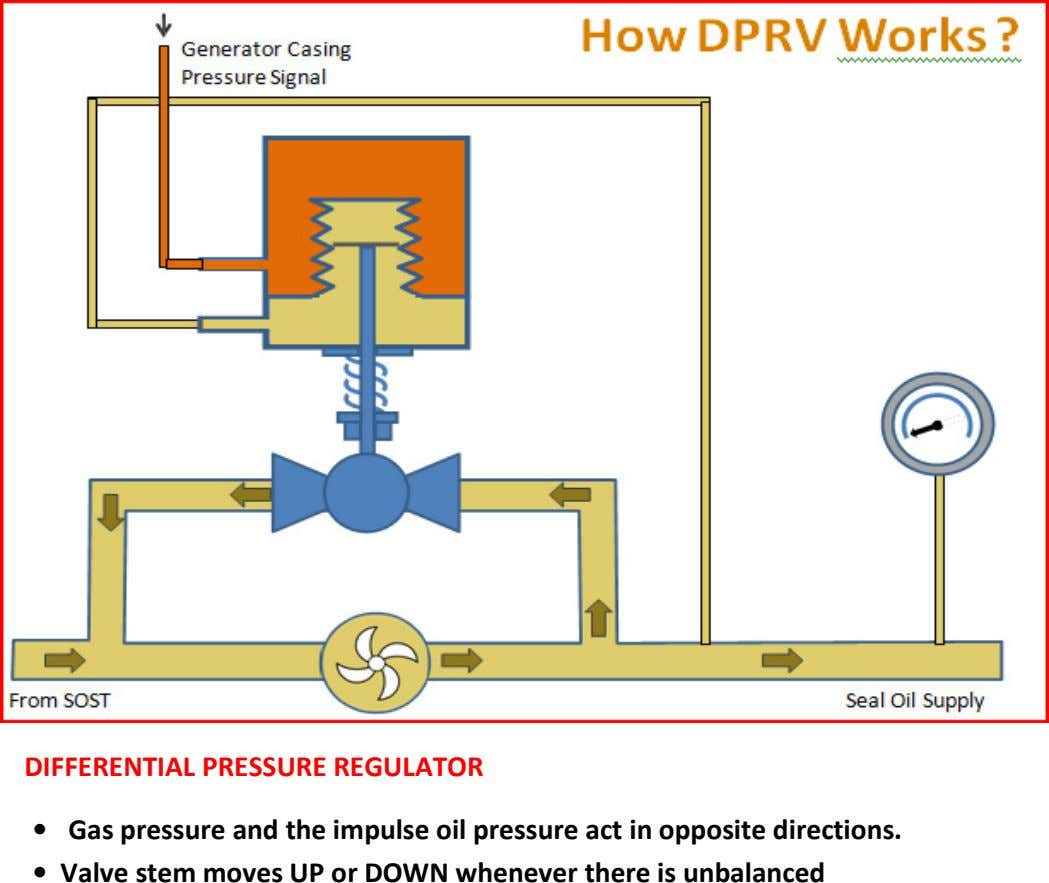 DIFFERENTIAL PRESSURE REGULATOR • Gas pressure and the impulse oil pressure act in opposite directions.