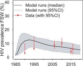 40 Model runs (median) Model runs (95%CI) 30 Data (with 95%CI) 20 10 0 1985