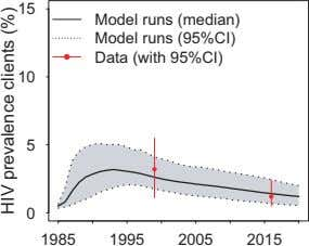 15 Model runs (median) Model runs (95%CI) Data (with 95%CI) 10 5 0 1985 1995