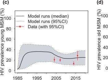 (c) (d) 100 100 Model runs (median) Model runs (95%CI) Data (with 95%CI) 80 80