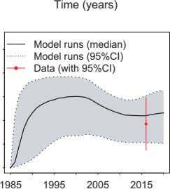 Time (years) Model runs (median) Model runs (95%CI) Data (with 95%CI) 1985 1995 2005 2015