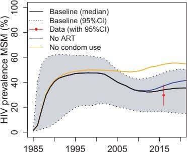 Baseline (median) Baseline (95%CI) Data (with 95%CI) No ART No condom use 1985 1995 2005