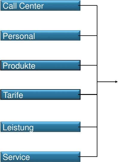 Call Center Personal Produkte Tarife Leistung Service