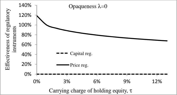 Opaqueness λ=0 Capital reg. Price reg. Carrying charge of holding equity, τ Effectiveness of regulatory