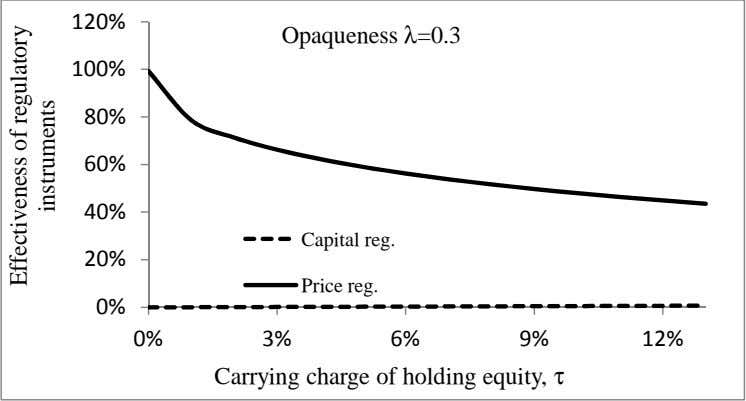 Opaqueness λ=0.3 Capital reg. Price reg. Carrying charge of holding equity, τ Effectiveness of regulatory