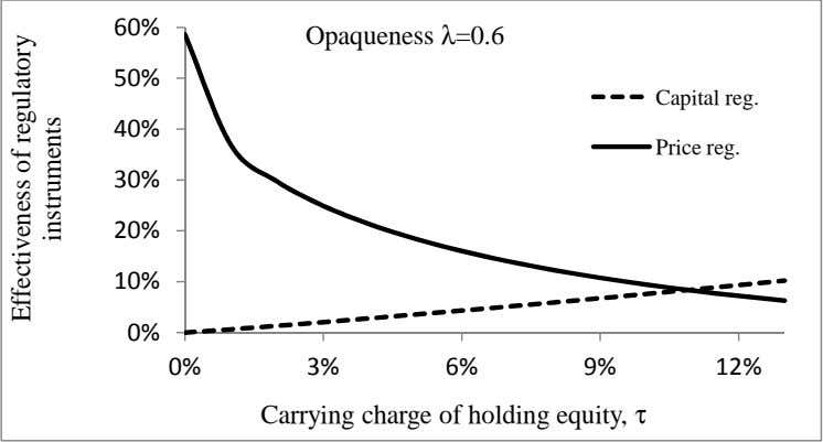 Opaqueness λ=0.6 A Capital reg. Price reg. Carrying charge of holding equity, τ Effectiveness of