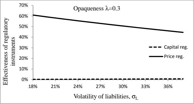 B Opaqueness λ=0.3 A CDEF D F B Volatility of liabilities, σ L Effectiveness of