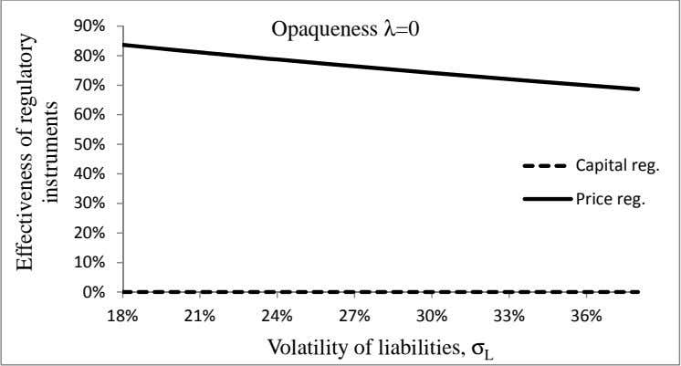 Opaqueness λ=0 B A CDEF D F B Volatility of liabilities, σ L Effectiveness of