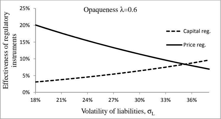 A Opaqueness λ=0.6 CDEF D A F A B Volatility of liabilities, σ L Effectiveness