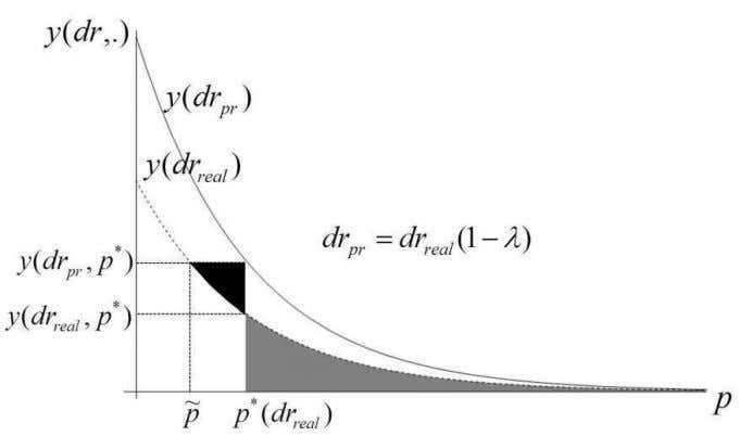 by A X Y Z d C A ] . (7) Figure 1: Insurance demand function