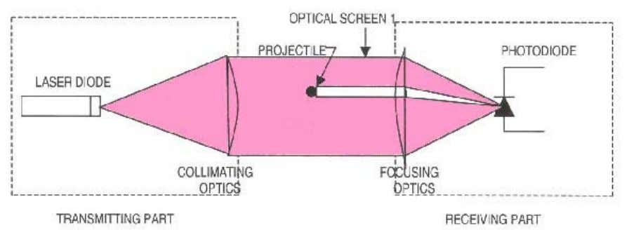 Fig.1: Optical Screen (OS ) 1 Generation (project ile is moving perpendicular to the plane