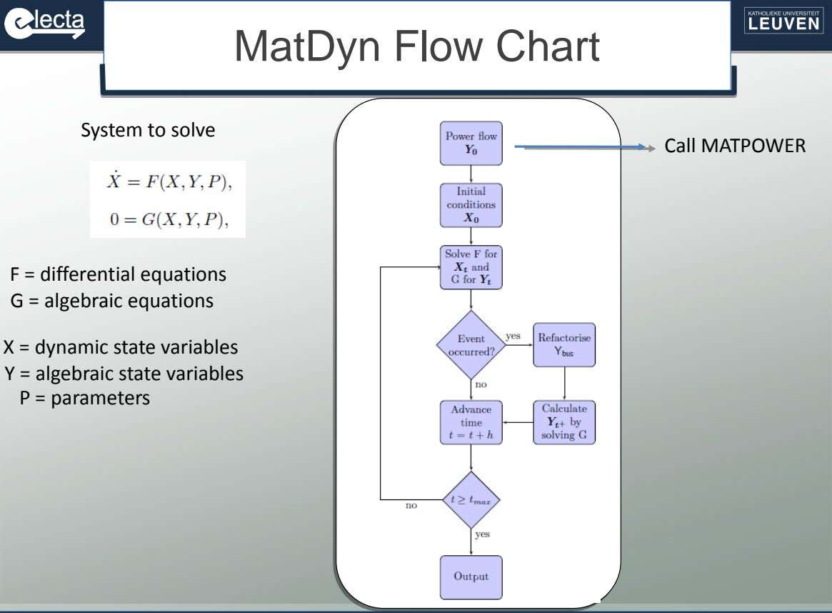 MatDyn Flow Chart System to solve Call MATPOWER F = differential equations G = algebraic