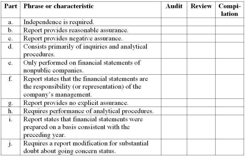 Chapter 19 - Additional Assurance Services: Historical Financial Information Essay Questions 57. Items a through j