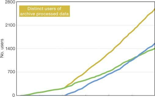 2800 Distinct users of archive processed data 2100 1400 700 0 No. users