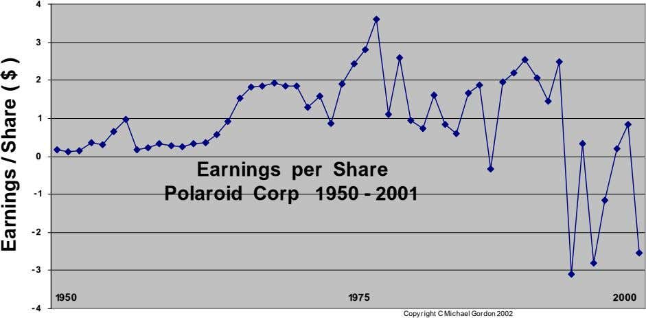 4 3 2 1 0 Earnings per Share -1 Polaroid Corp 1950 - 2001 -2