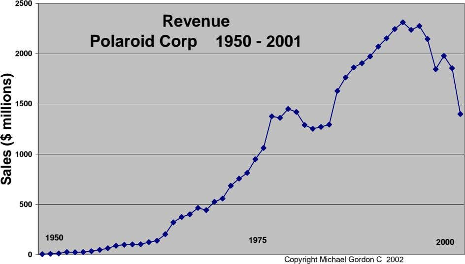 2500 Revenue Polaroid Corp 1950 - 2001 2000 1500 1000 500 1950 1975 2000 0
