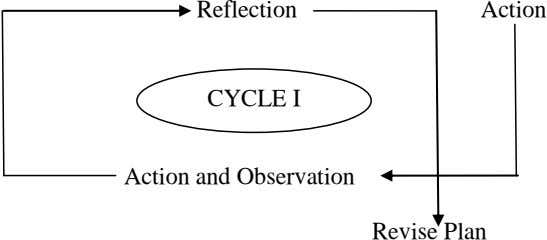 Reflection Action CYCLE I Action and Observation Revise Plan