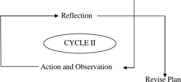 Reflection CYCLE II Action and Observation Revise Plan
