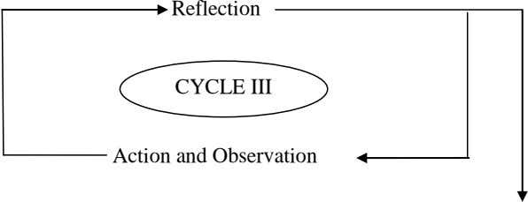 Reflection CYCLE III Action and Observation
