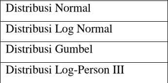 Syarat distribusi Distribusi Normal Cs = 0 dan Ck = 3 Distribusi Log Normal Cs >0