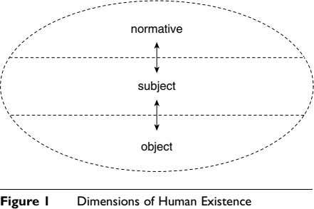 normative subject object Figure 1 Dimensions of Human Existence