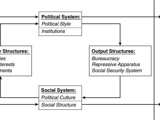 Political System: Political Style Institutions Output Structures: Bureaucracy Repressive Apparatus Social Security