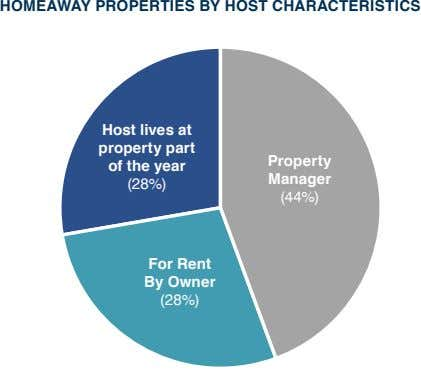 HOMEAWAY PROPERTIES BY HOST CHARACTERISTICS Host lives at property part of the year Property Manager