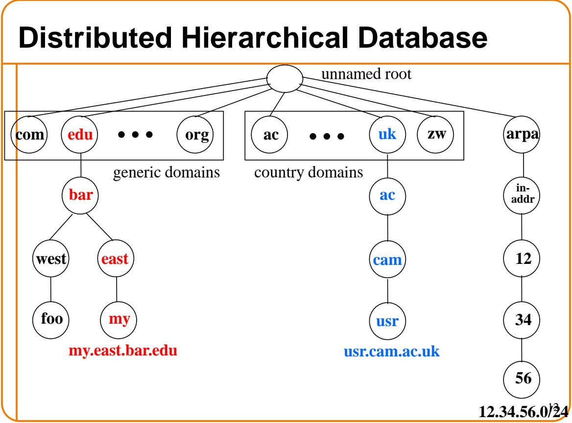 Distributed Hierarchical Database unnamed root com edu org ac uk zw arpa generic domains country domains