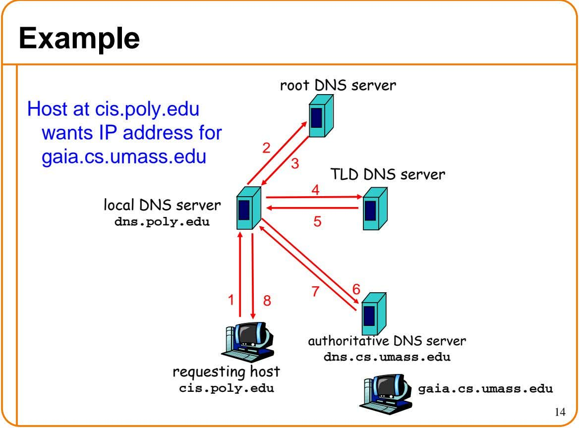 Example root DNS server Host at cis.poly.edu wants IP address for gaia.cs.umass.edu 2 3 TLD DNS