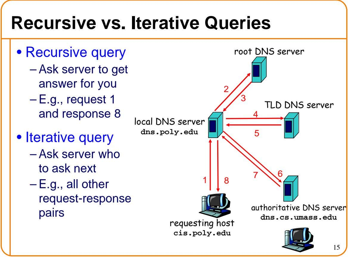 Recursive vs. Iterative Queries • Recursive query root DNS server – Ask server to get answer
