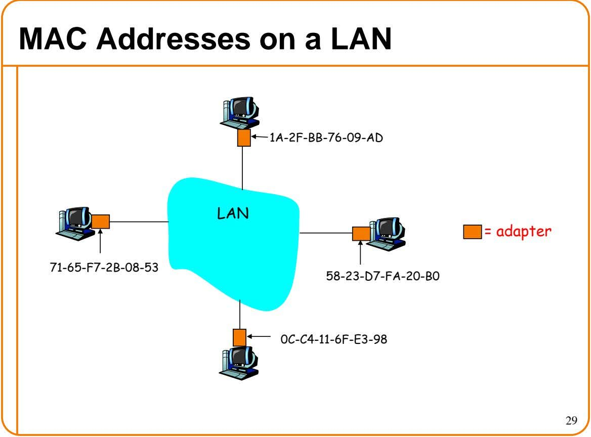 MAC Addresses on a LAN 1A-2F-BB-76-09-AD LAN = adapter 71-65-F7-2B-08-53 58-23-D7-FA-20-B0 0C-C4-11-6F-E3-98 29