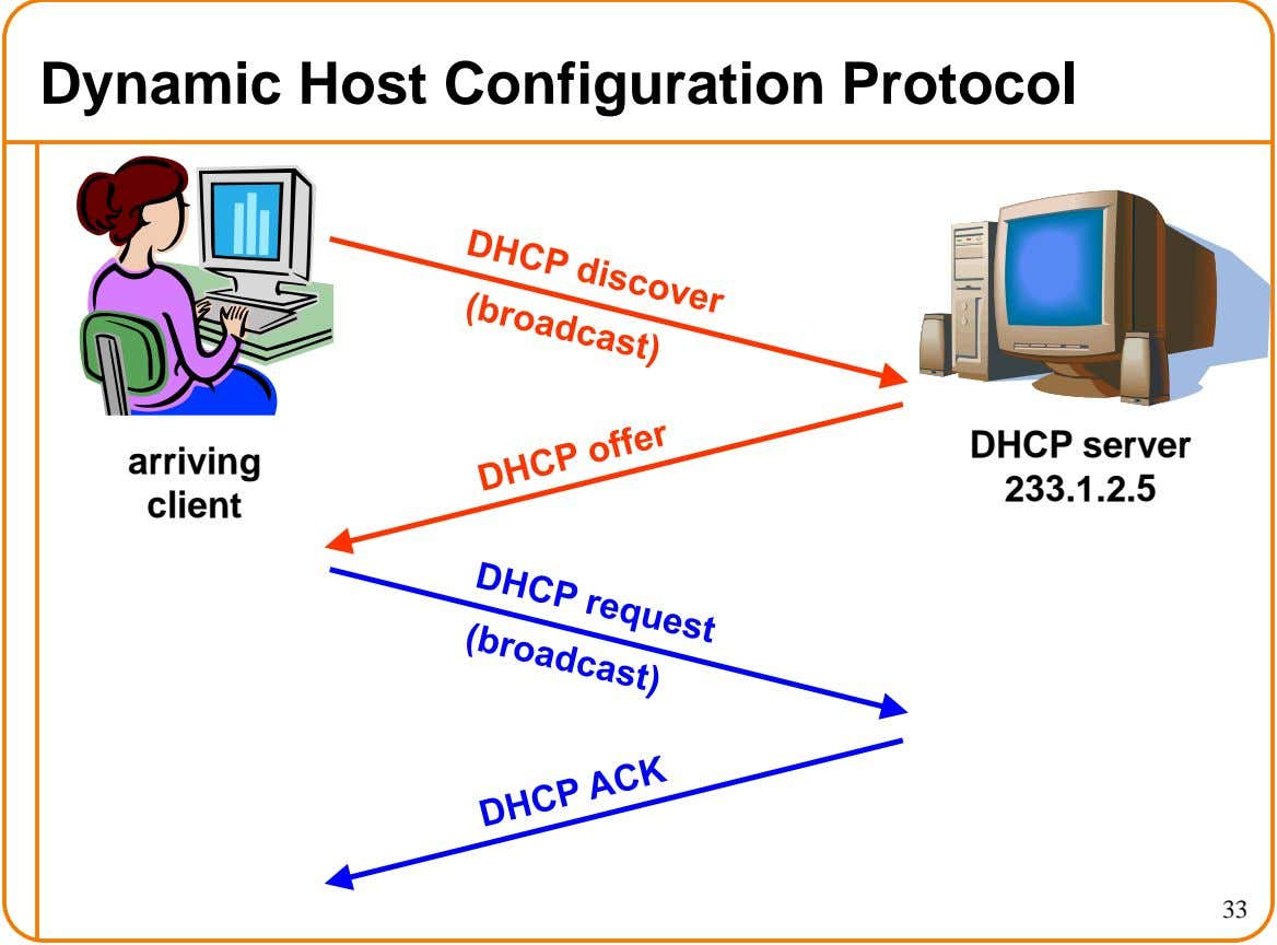 Dynamic Host Configuration Protocol DHCP server arriving 233.1.2.5 client 33