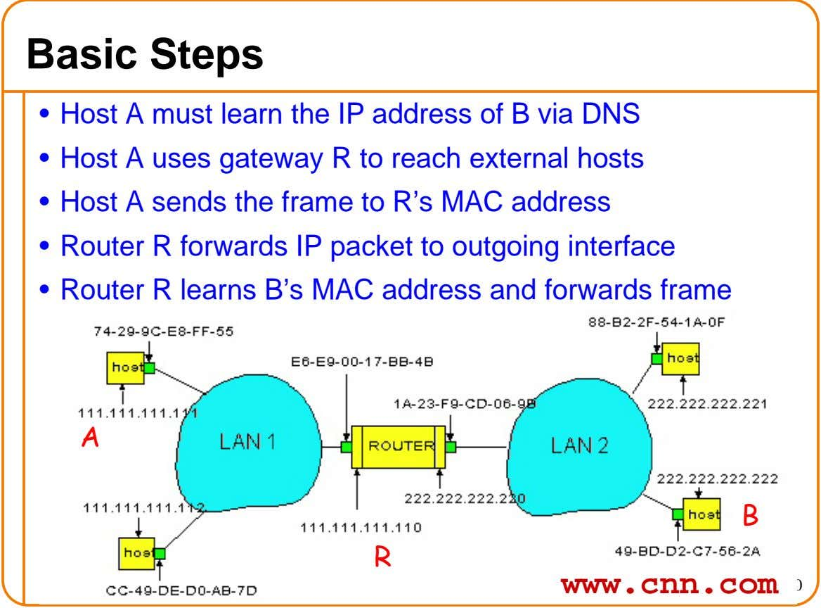 Basic Steps • Host A must learn the IP address of B via DNS • Host