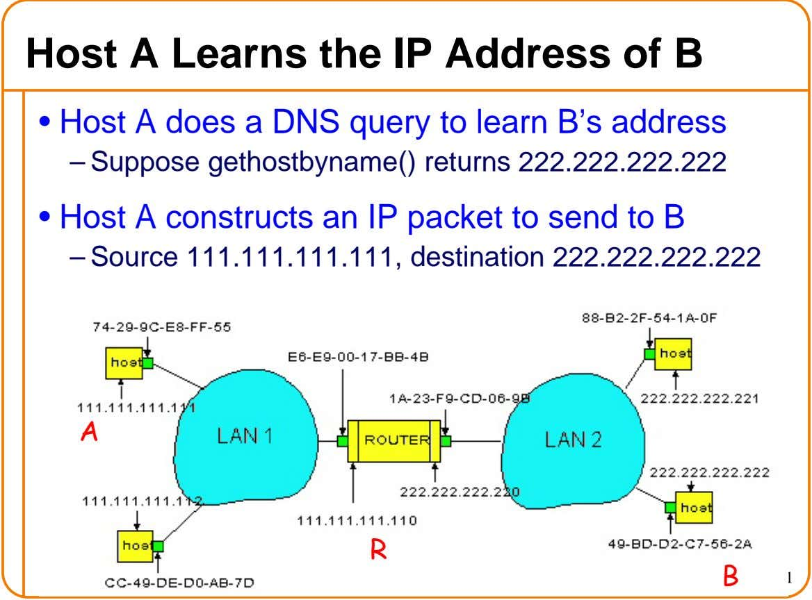 Host A Learns the IP Address of B • Host A does a DNS query to