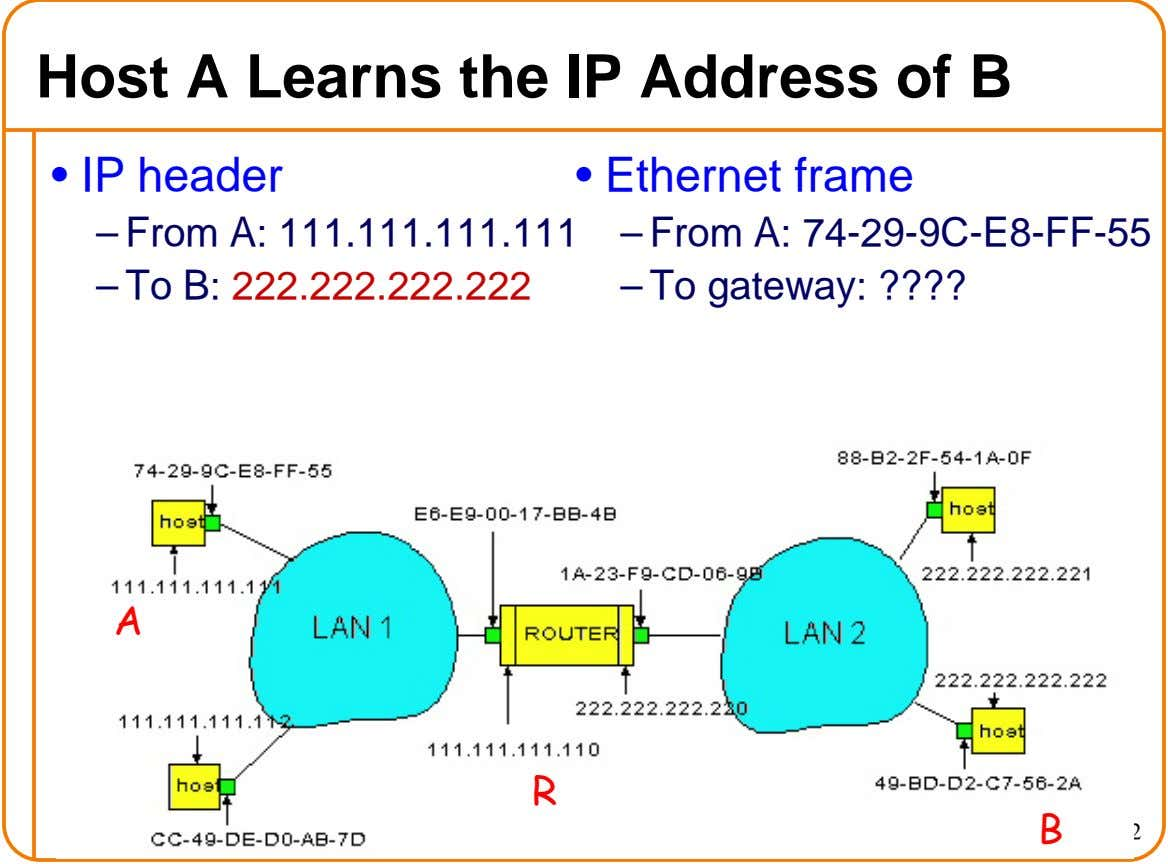 Host A Learns the IP Address of B • IP header • Ethernet frame – From