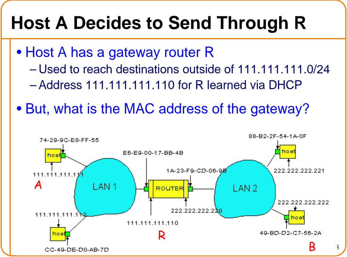 Host A Decides to Send Through R • Host A has a gateway router R –