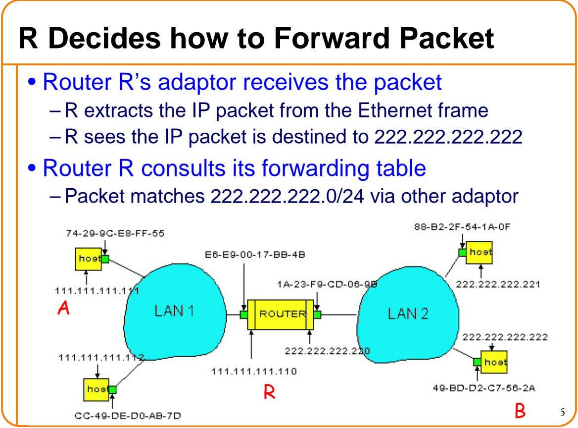 R Decides how to Forward Packet • Router R's adaptor receives the packet – R extracts