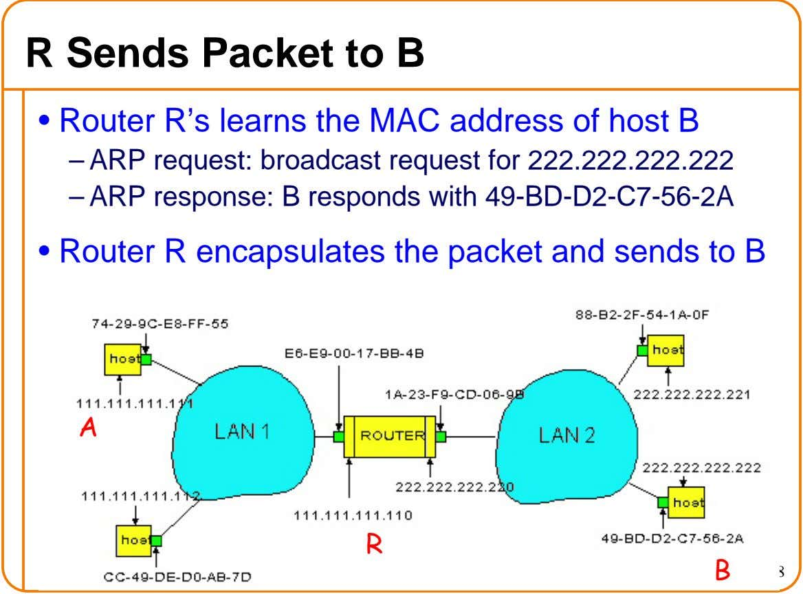 R Sends Packet to B • Router R's learns the MAC address of host B –