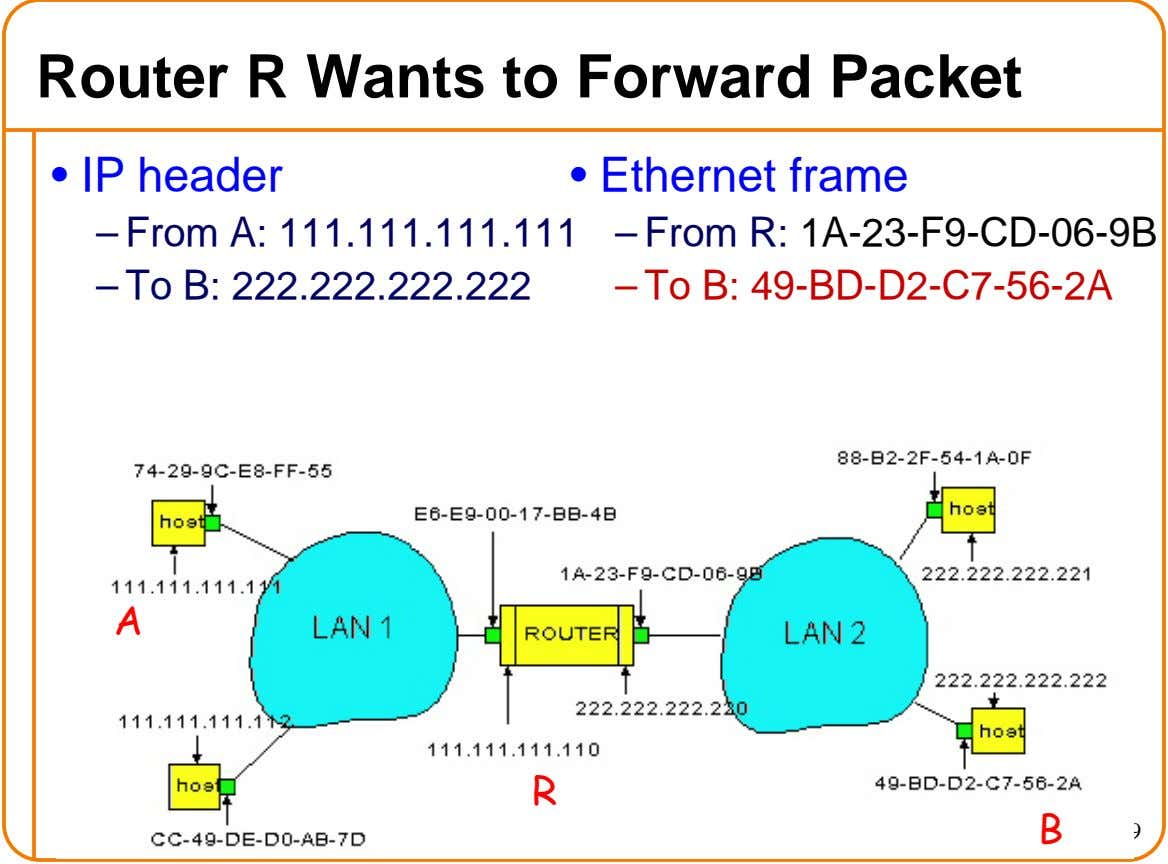 Router R Wants to Forward Packet • IP header • Ethernet frame – From A: 111.111.111.111