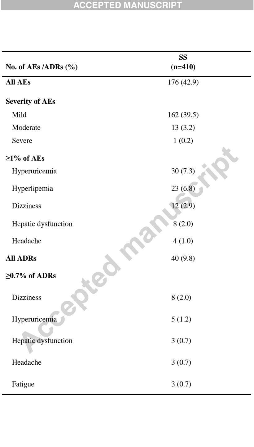 SS No. of AEs /ADRs (%) All AEs (n=410) 176 (42.9) Severity of AEs Mild 162