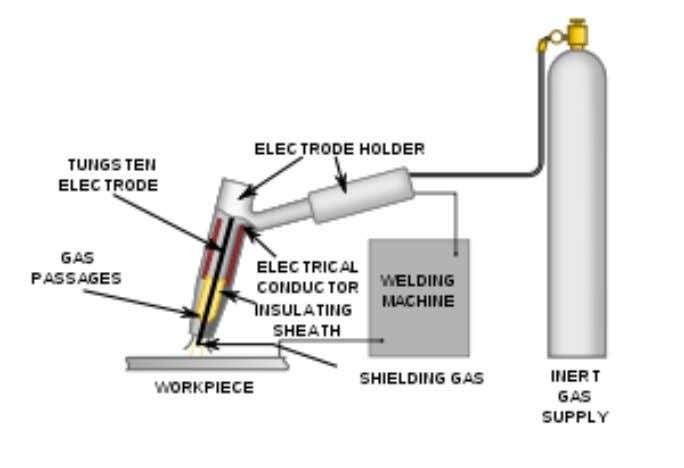 16 TIG Welding TIG Welding uses higher temperatures than the other types of welding because tungsten