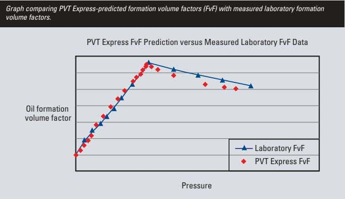 Graph comparing PVT Express-predicted formation volume factors (FvF) with measured laboratory formation volume factors. PVT Express