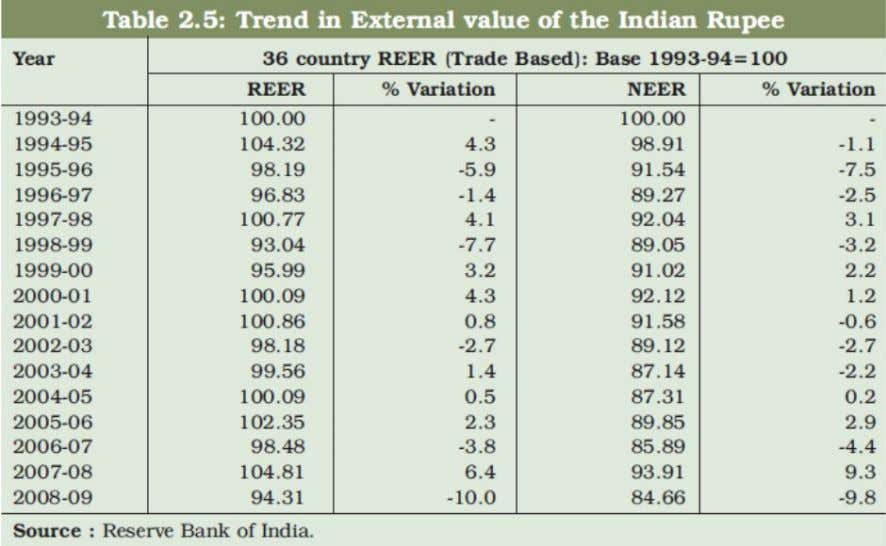 The various episodes of volatility of exchange rate of the rupee have been managed in
