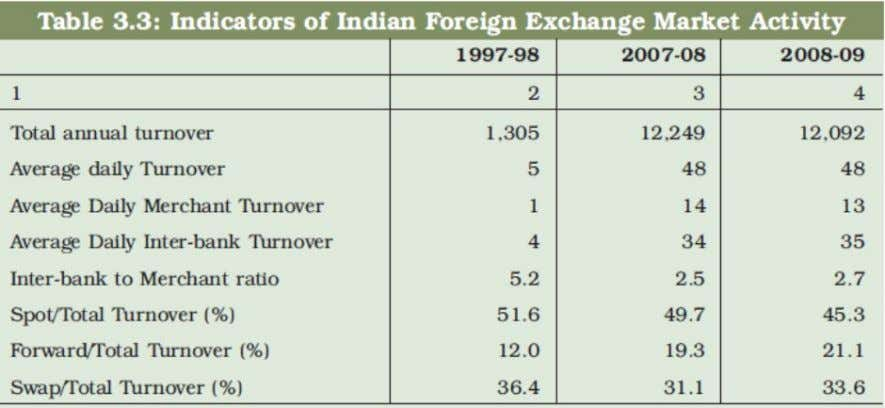 for almost 80 per cent of the foreign exchange turnover. The Methodology In the tradition of
