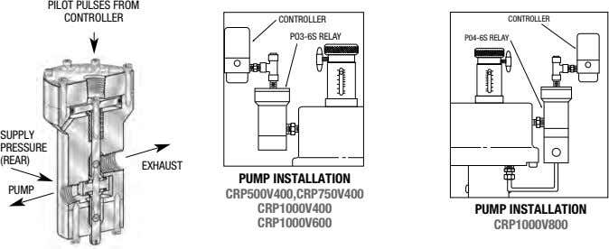 PILOT PULSES FROM CONTROLLER CONTROLLER CONTROLLER PO3-6S RELAY P04-6S RELAY SUPPLY PRESSURE (REAR) EXHAUST PUMP